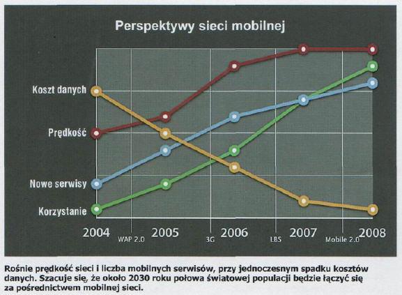 Perspektywy sieci mobilnej